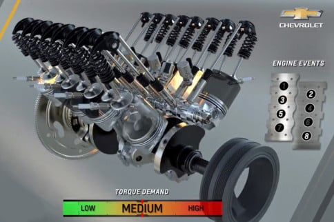 GM Escalates Cylinder Deactivation With Dynamic Fuel Management